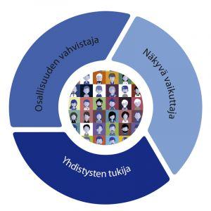 Strategiassamme tiivistyy sanoihin: Osallisuuden vahvistaja, Näkyvä vaikuttaja ja Yhdistysten tukija.