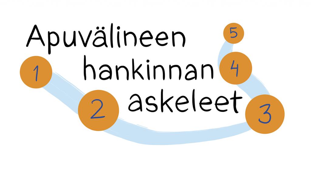 Valkoisella taustalla musta teksti Apuvälineen hankinnan askeleet, sekä sen alapuolelta kulkeva vaaleansininen polku. Polulla oransseja ympyröitä, joissa numerointi yhdestä viiteen. Kuva on poimittu Tussitaikureiden piirtämältä Apuvälineiden hankinnan askeleet -videolta.