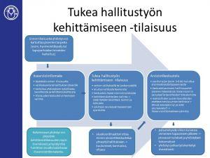 Kuvassa on kaavio Tukea hallitustyön kehittämiseen -tilaisuuden perusmallista. Kehittämistyötä ja sen tukea voidaan räätälöidä yhdistyksen tarpeiden mukaan.